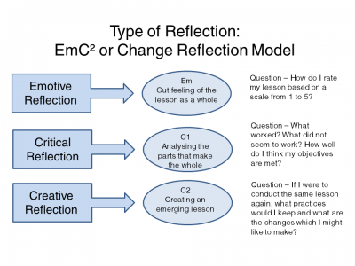 emerging as a scholar practitioner a reflective essay review
