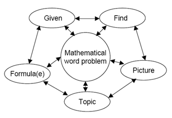 MathEd20_problemwheel